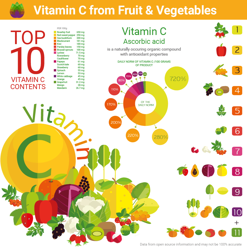 Infographic: Vitamin C - Top10 Fruits and Vegetables
