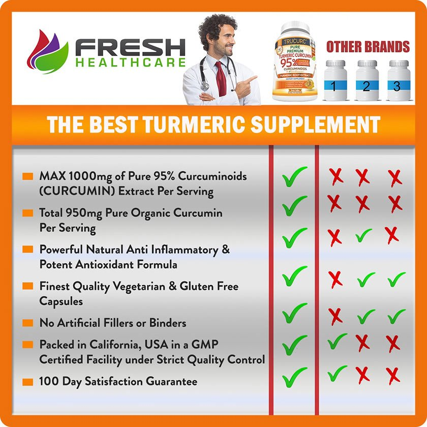 Best Turmeric Curcumin Supplement TRUCURC